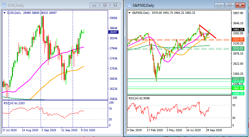 Dow Jones and SP500 price action