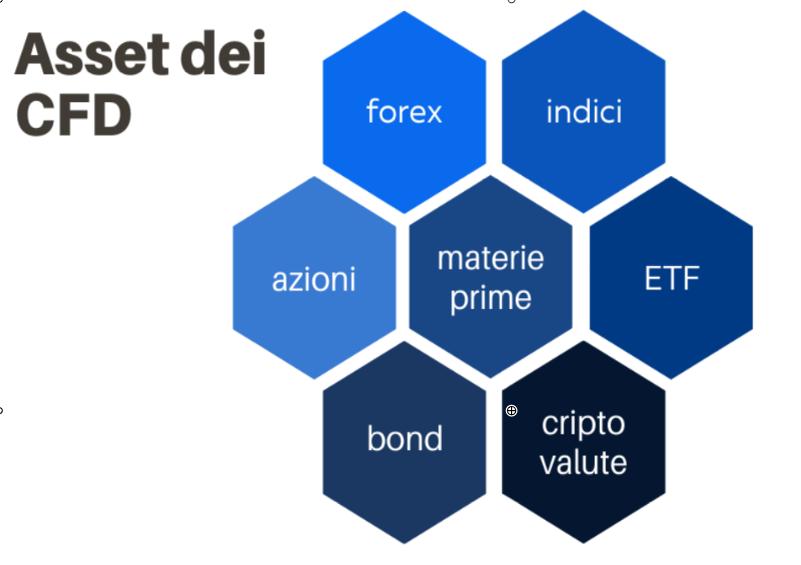 Come funziona il trading di CFD