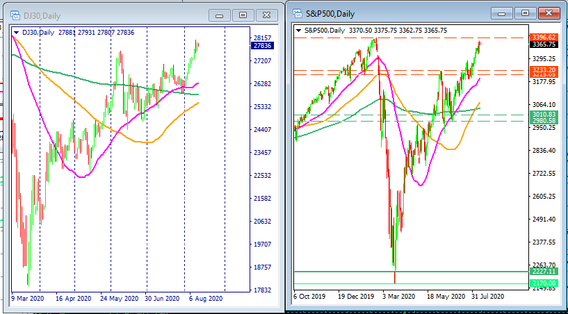 Dow Jones's and SP500 daily charts