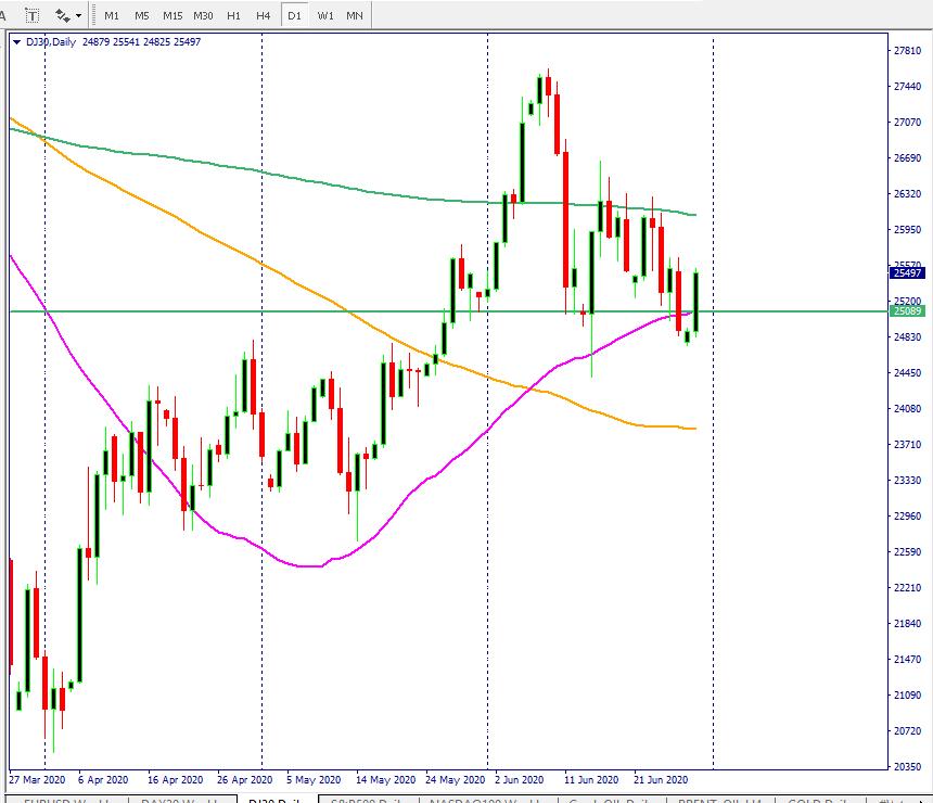 Dow Jones price action