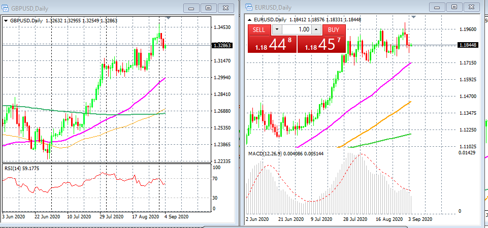 price action for GBP/USD and EUR/USD