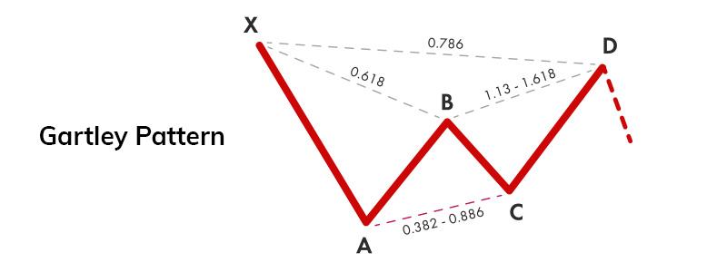 the Gartley pattern