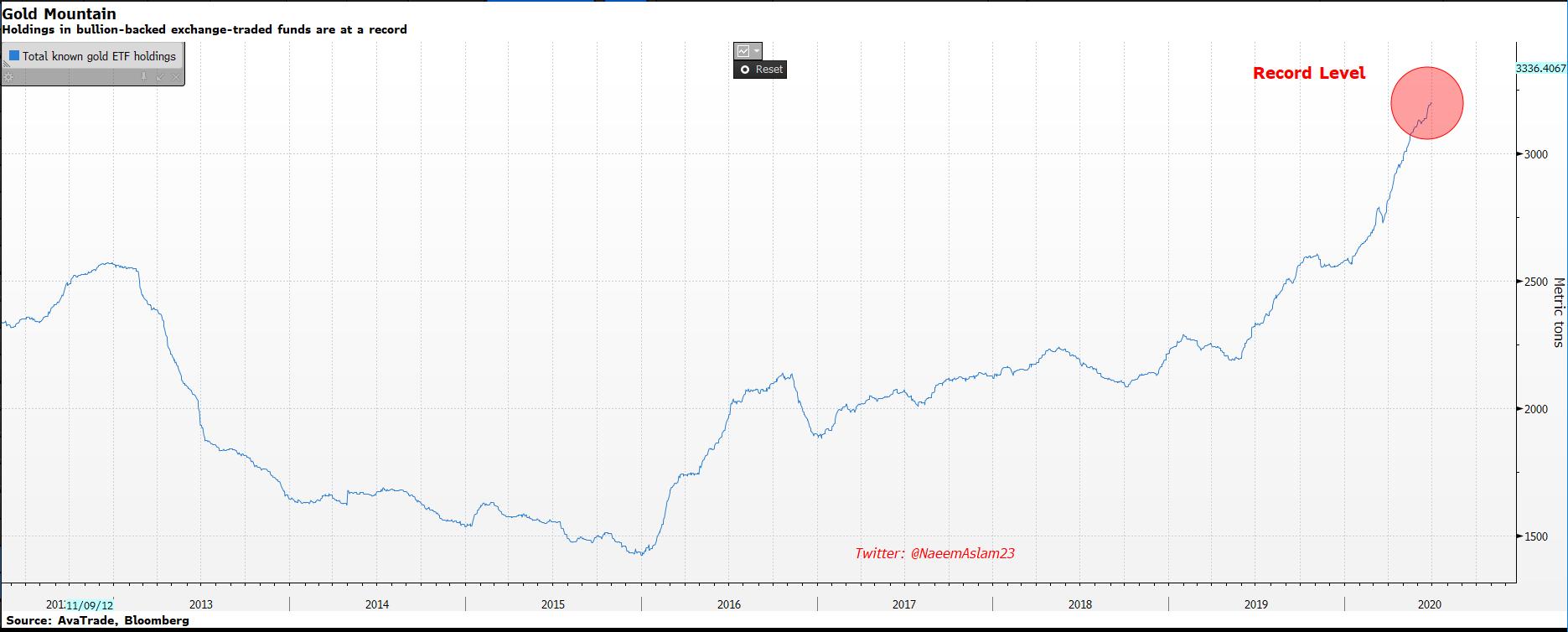 Gold ETFs capital inflow