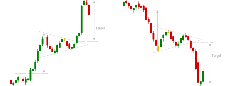 Bullish and Bearish Pennant Chart Patterns