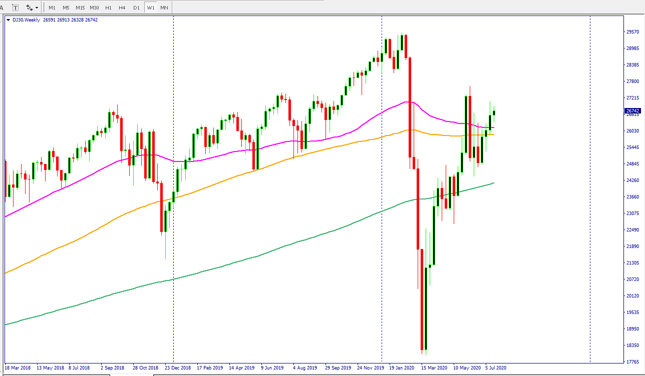 Dow-30 price action