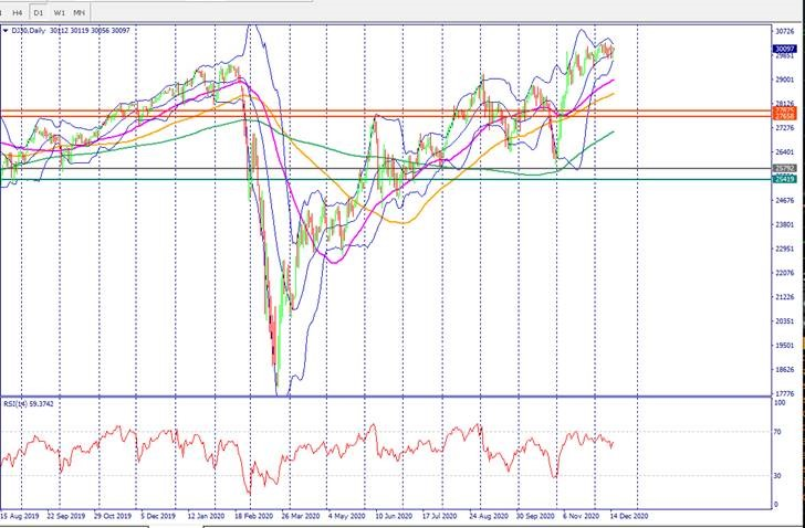 Dow Jones price action