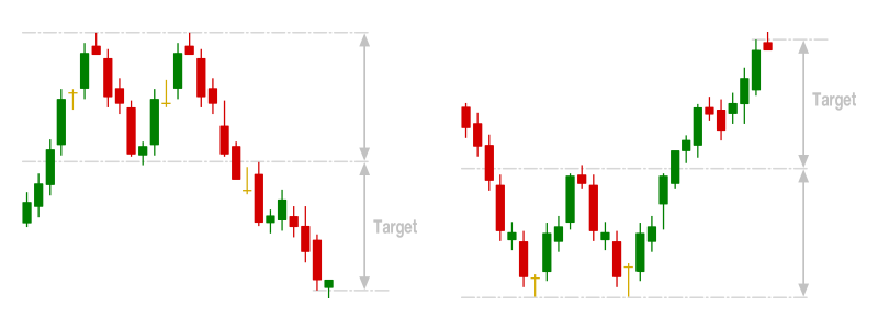 Double Top & Double Bottom Chart Patterns