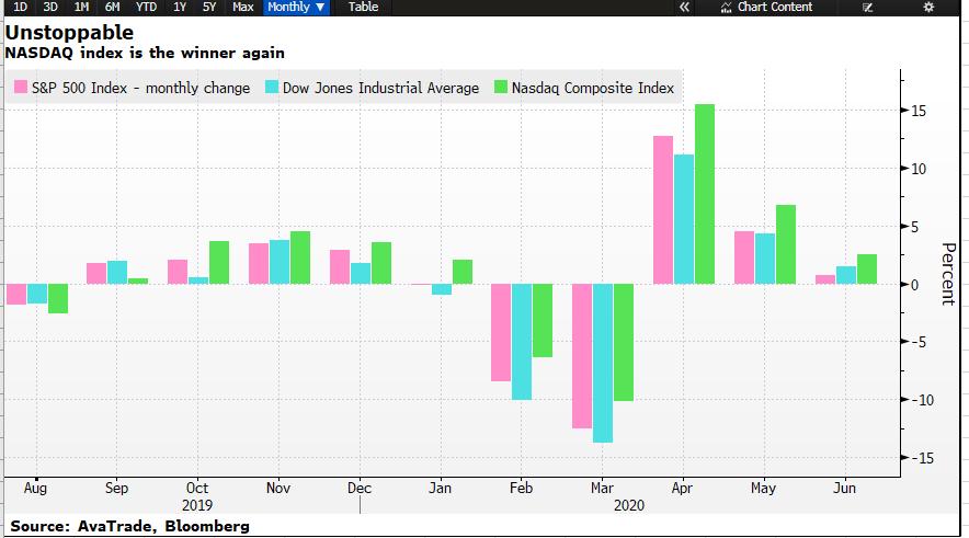 NASDAQ index gains