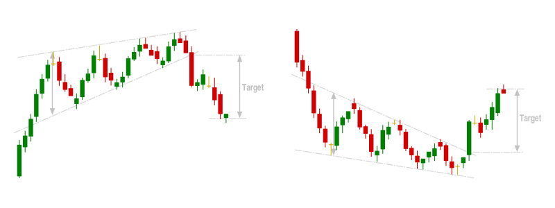 Chart Patterns Rising and Falling Wedge