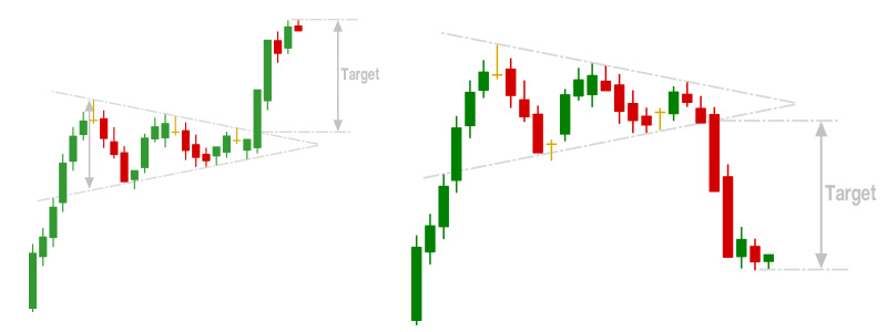 symmetrical triangles neutral chart patterns