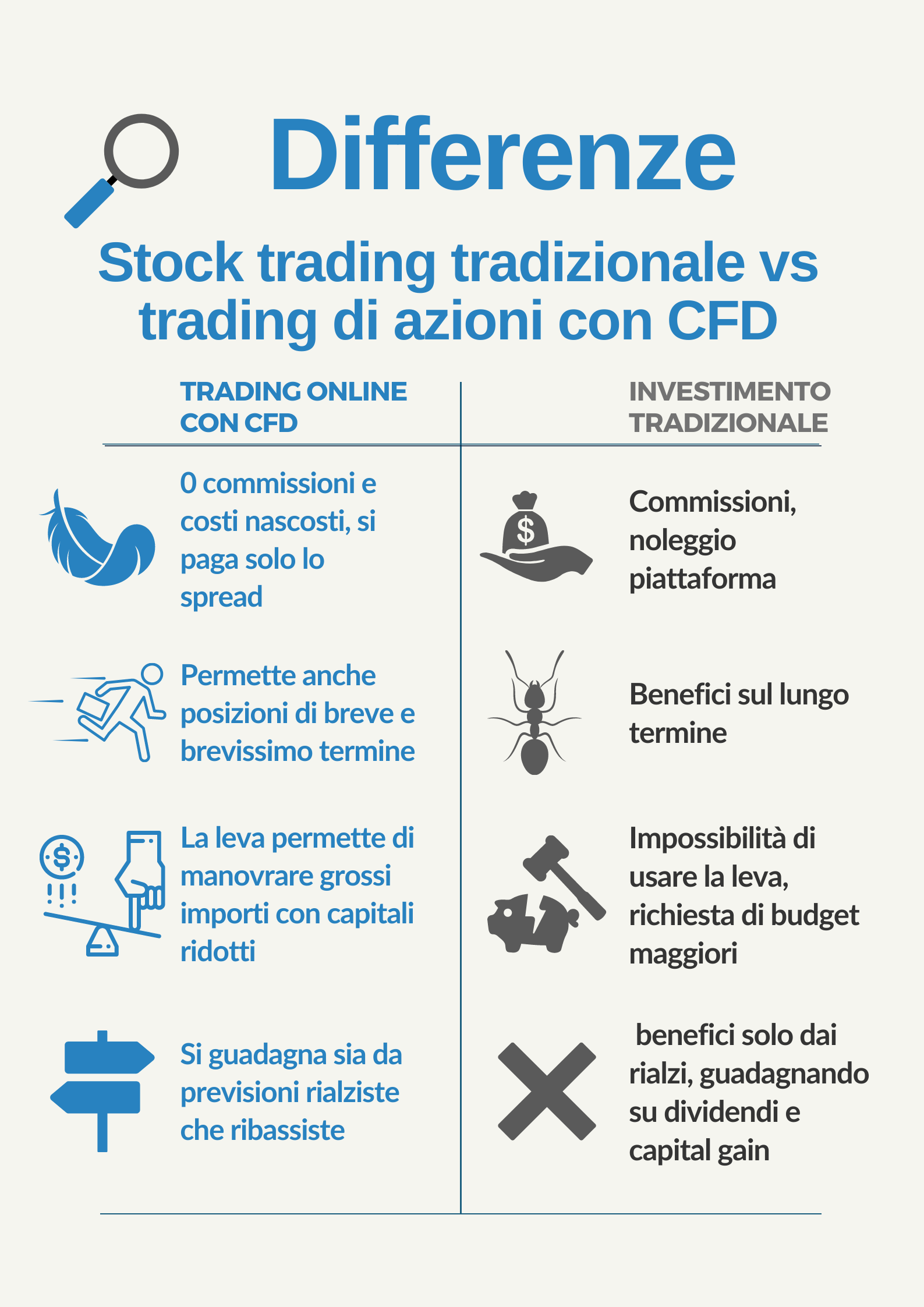 trading di azioni vs investimento tradizionale